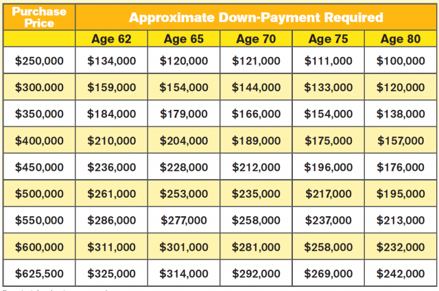 Reverse Mortgage Down Payment Required
